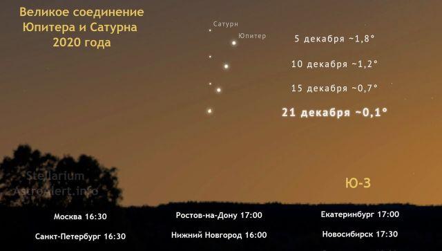 Великое соединение Юпитера и Сатурна увидят крымчане через несколько часов