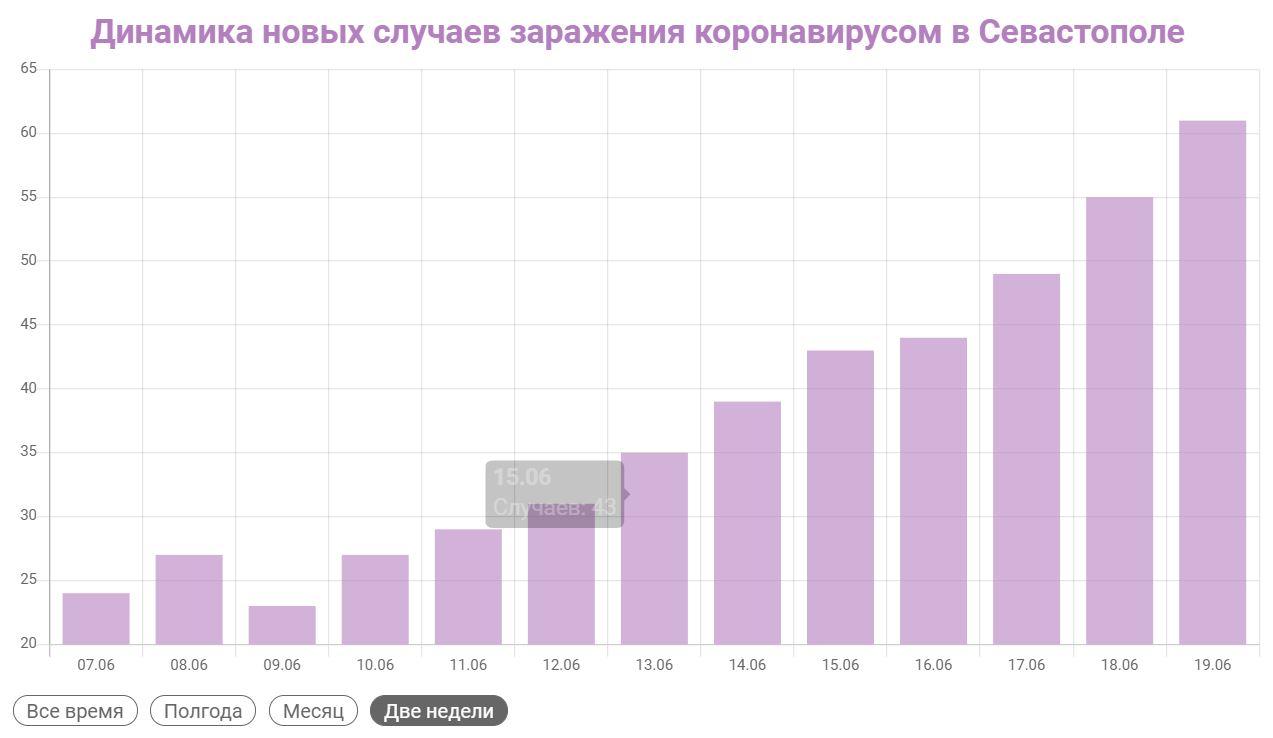 В Севастополе более 60 заразившихся ковидом за сутки