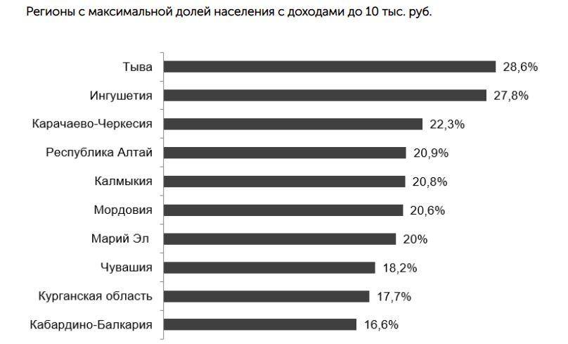 Лишь четверть населения России располагает приемлемыми доходами — эксперт