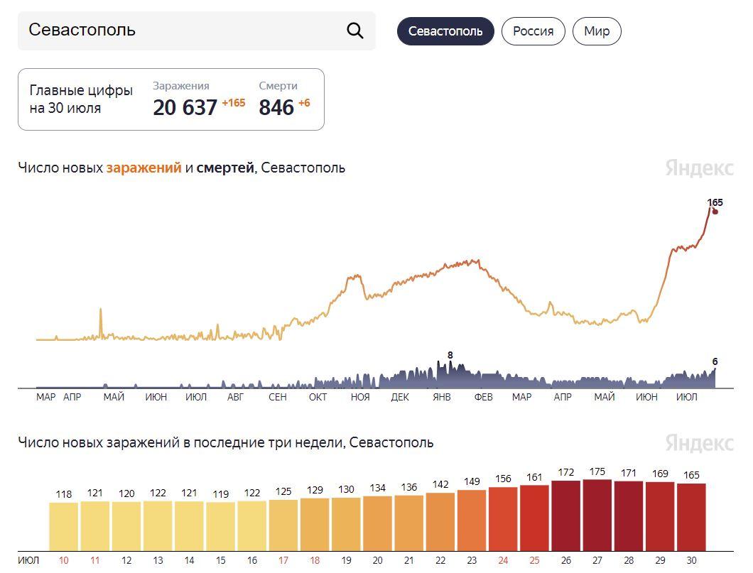 В Севастополе за сутки 165 ковидных больных и 6 умерших