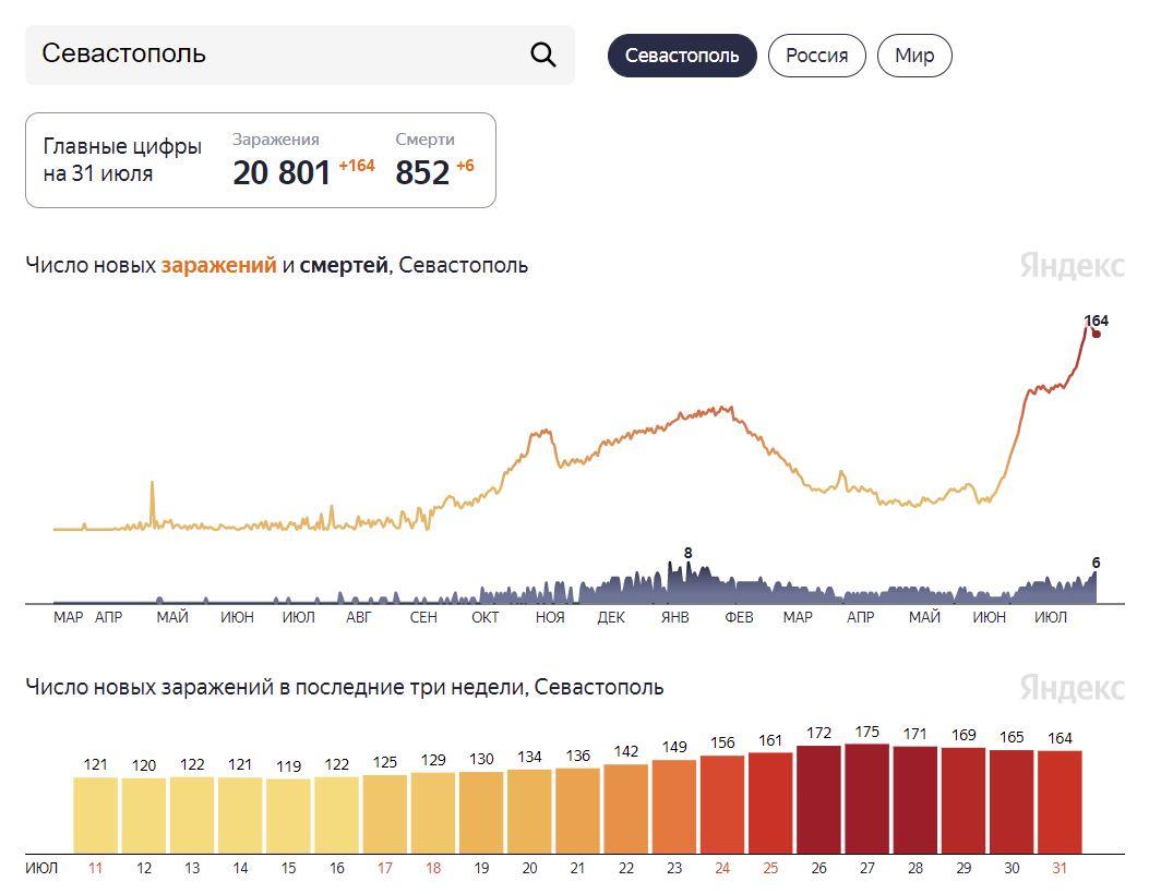 В Севастополе 6 умерших от ковида за сутки